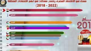 بالفيديو جراف... مصر تتصدر قائمة معدلات النمو في أبرز اقتصادات الشرق الأوسط