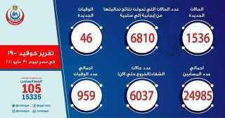 كورونا في مصر.. شفاء 6037 مصابا وسلبية 6810 حالات
