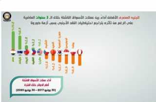 بالفيديوجراف... الجنيه المصري الأفضل أداءً بين عملات الأسواق الناشئة خلال الثلاث سنوات الماضية