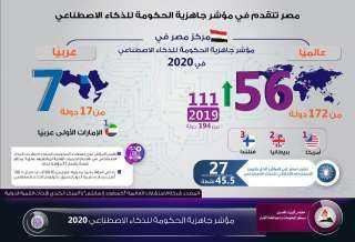 """مصر تنجح في التقدم 34 مركزًا في مؤشر """"جاهزية الحكومة للذكاء الاصطناعي"""""""