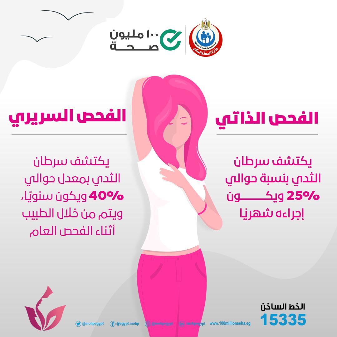 فحص سرطان الثدي طريقة